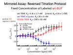 mirrored assay r eversed titration protocol