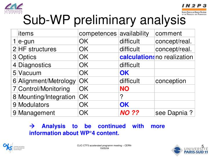 Sub-WP preliminary analysis