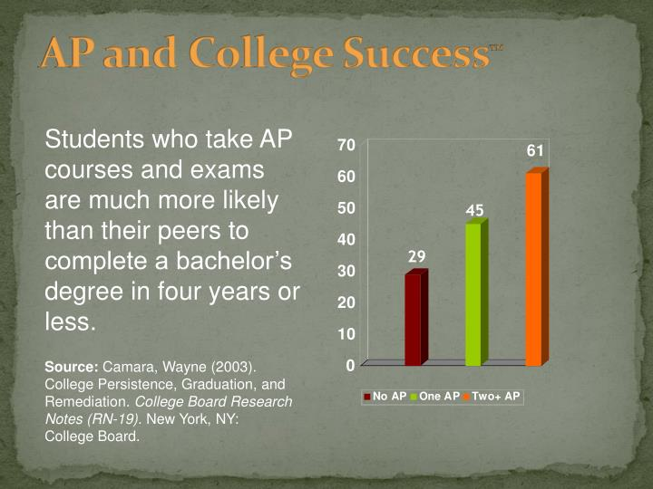 AP and College Success