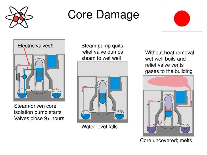 Core Damage