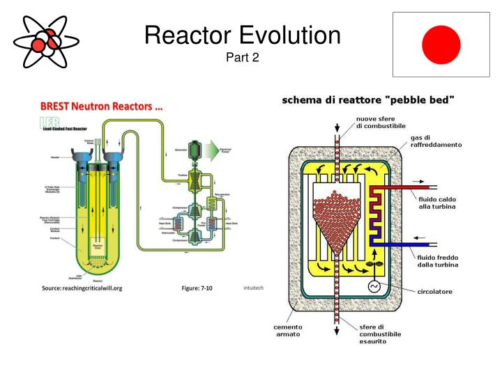 Reactor Evolution