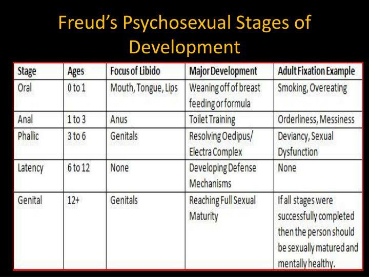 sigmund freud psychosexual development