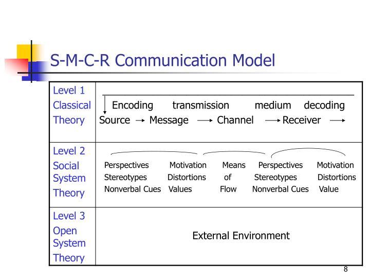 S-M-C-R Communication Model