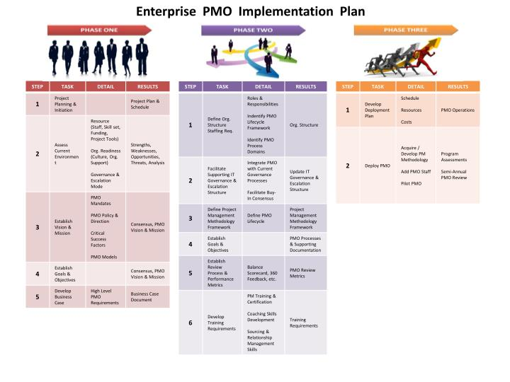 Ppt enterprise pmo implementation plan powerpoint for Steps in building a house timeline