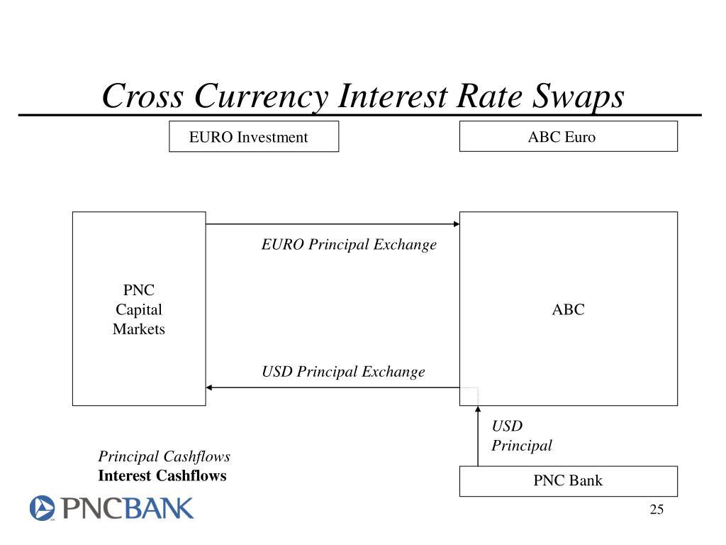 Pnc Capital Markets