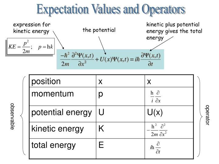 Expectation Values and Operators