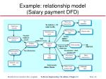 example relationship model salary payment dfd