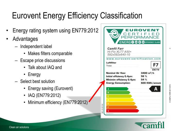 Eurovent energy efficiency classification