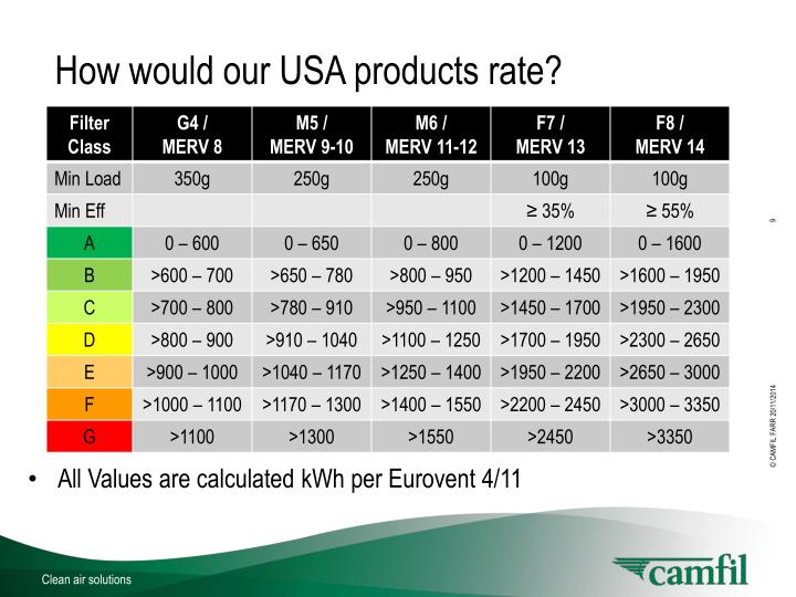 How would our USA products rate?