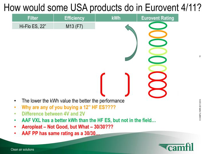 How would some USA products do in Eurovent 4/11?