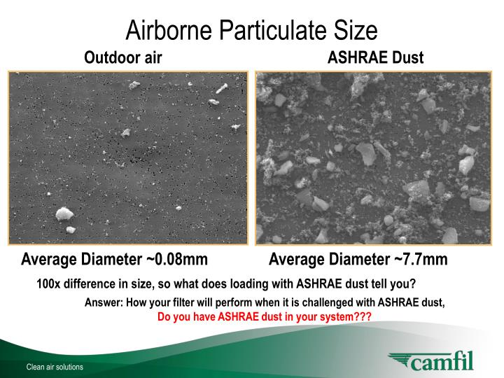 Airborne Particulate Size