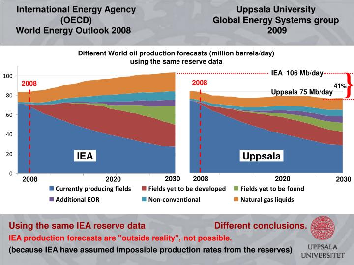 International Energy Agency (OECD)