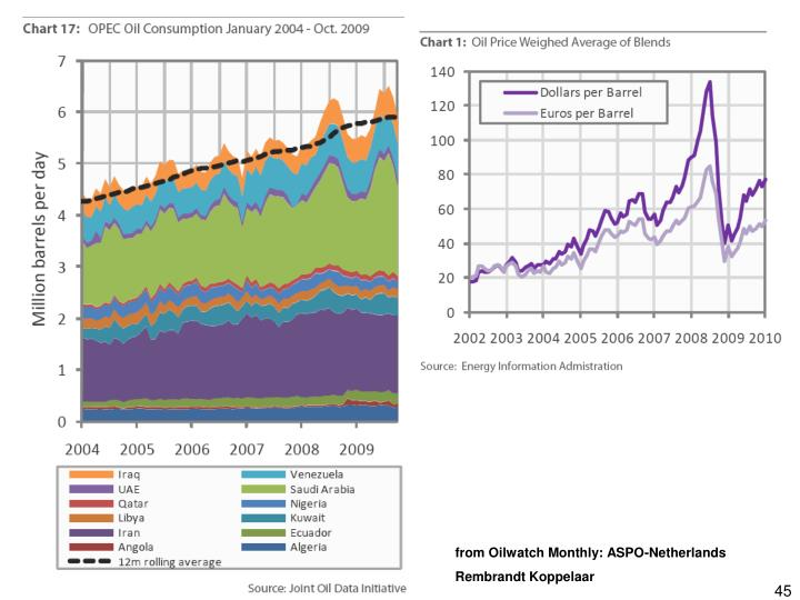 from Oilwatch Monthly: ASPO-Netherlands