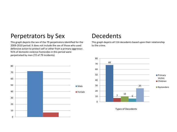 Perpetrators by Sex