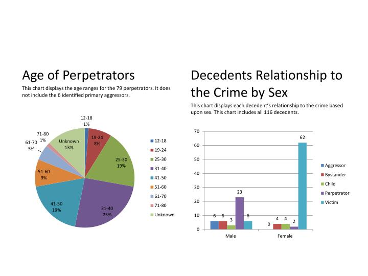Age of Perpetrators