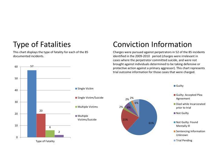 Type of Fatalities