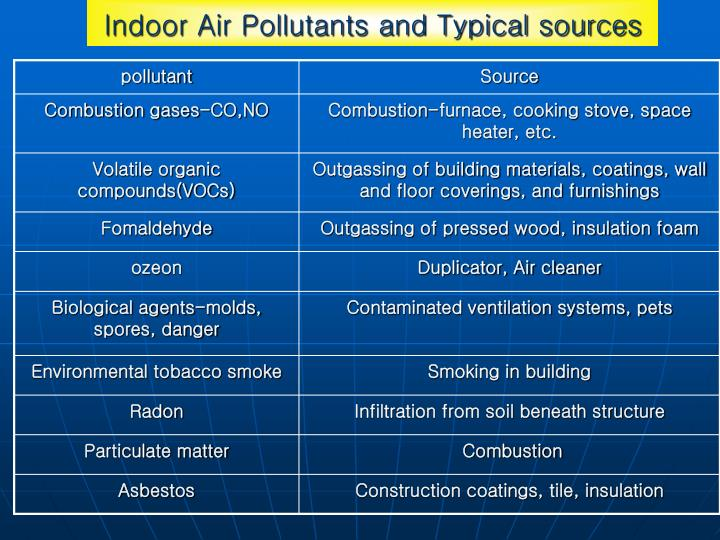 Indoor Air Pollutants and Typical sources