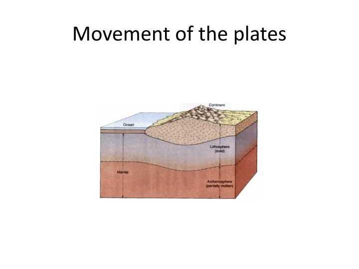 Movement of the plates