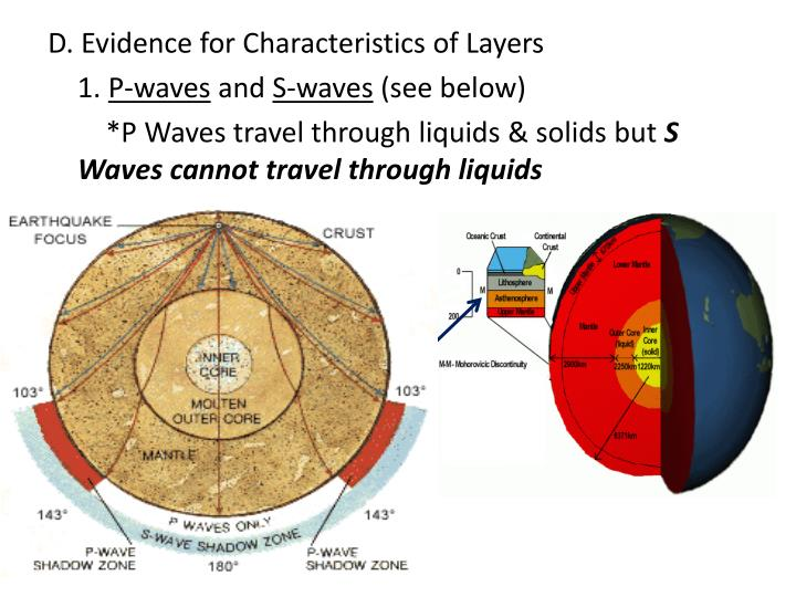 D. Evidence for Characteristics of Layers