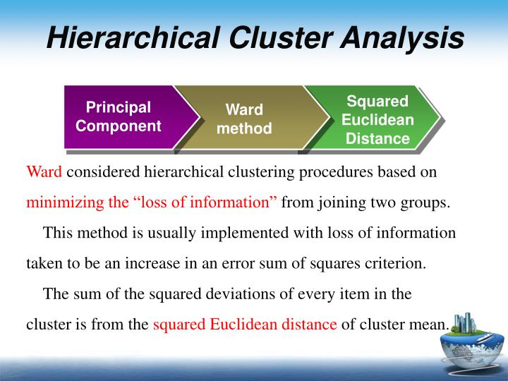 Hierarchical Cluster Analysis