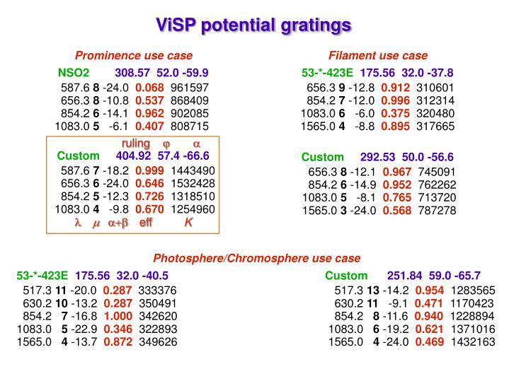 ViSP potential gratings