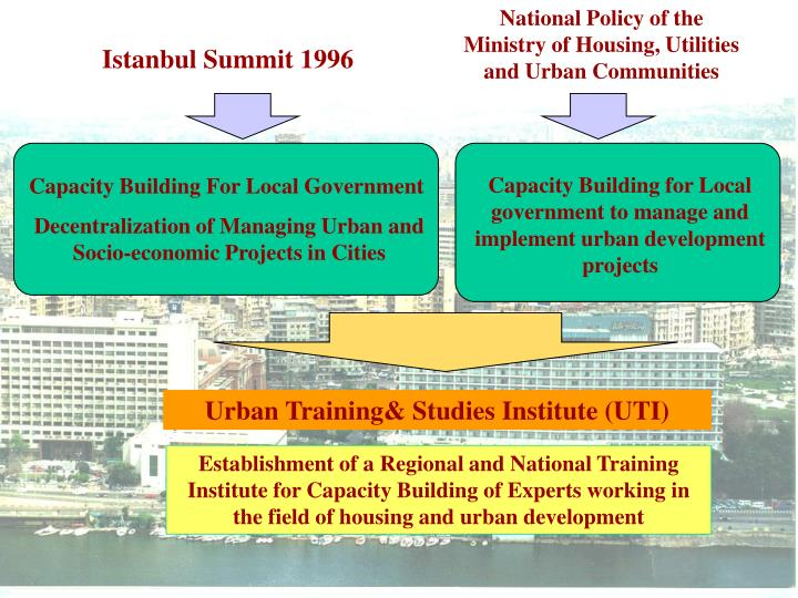 National Policy of the Ministry of Housing, Utilities and Urban Communities