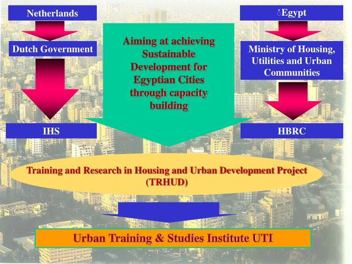 Aiming at achieving Sustainable Development for Egyptian Cities through capacity building