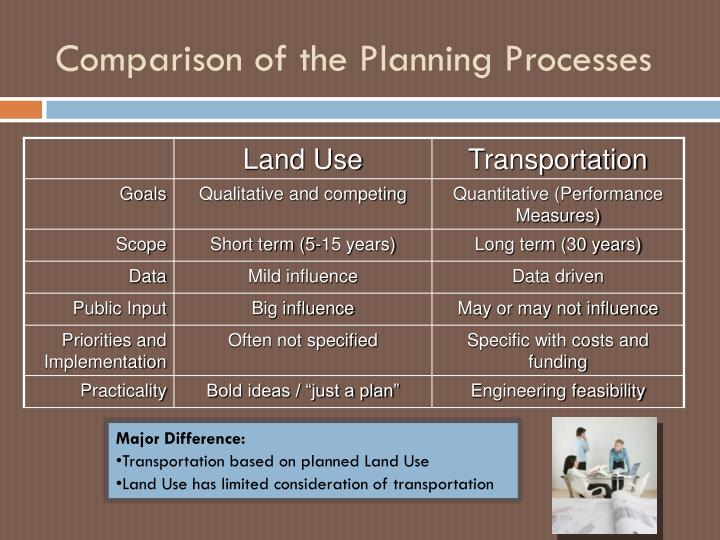 Comparison of the Planning Processes