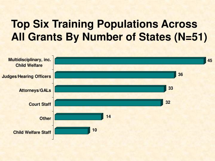 Top Six Training Populations Across