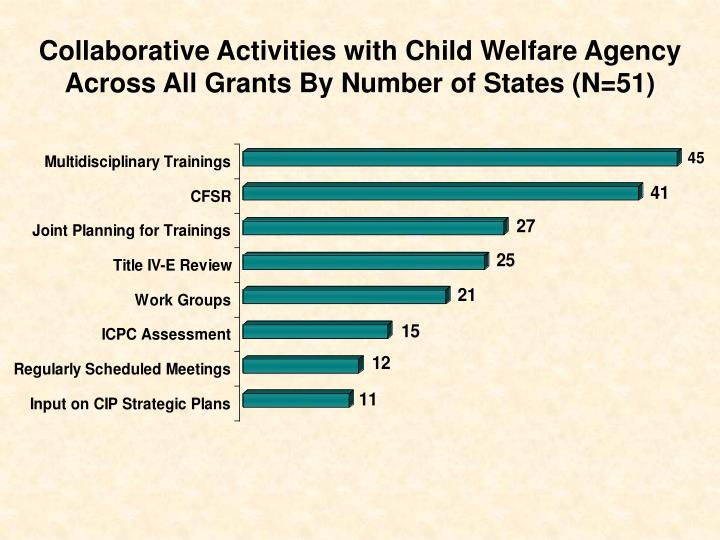 Collaborative Activities with Child Welfare Agency Across All Grants By Number of States (N=51)