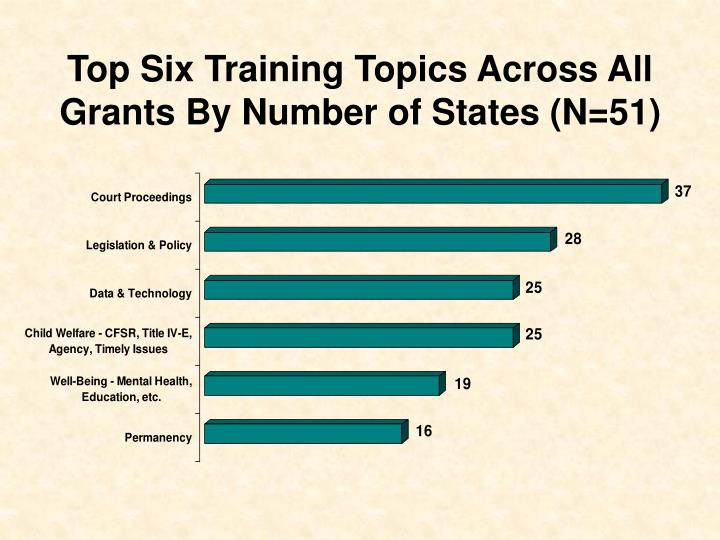 Top Six Training Topics Across All Grants By Number of States (N=51)