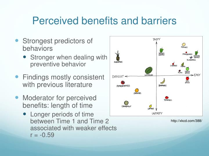 Perceived benefits and barriers