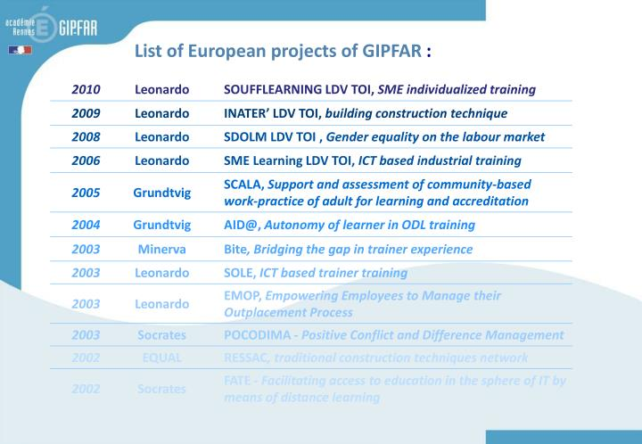 List of European projects of GIPFAR