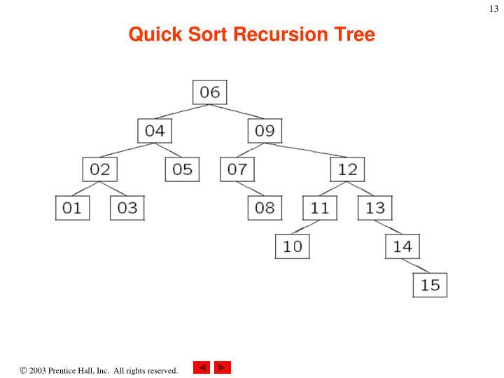Quick Sort Recursion Tree
