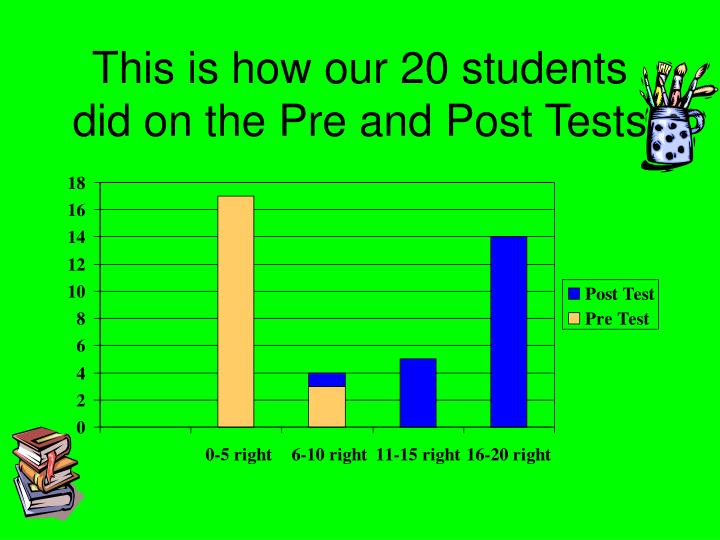 This is how our 20 students did on the Pre and Post Tests