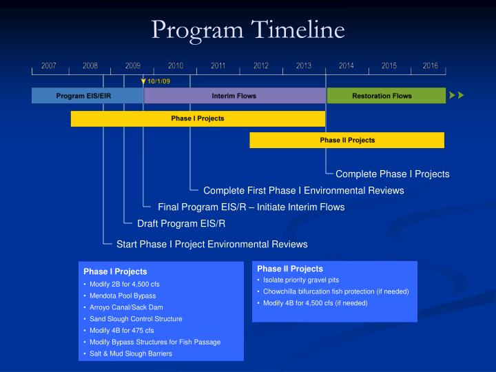 Complete Phase I Projects