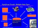 significant trends multiple data types