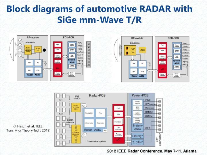Block diagrams of automotive RADAR with S