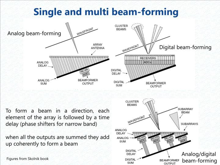 Single and multi beam-forming