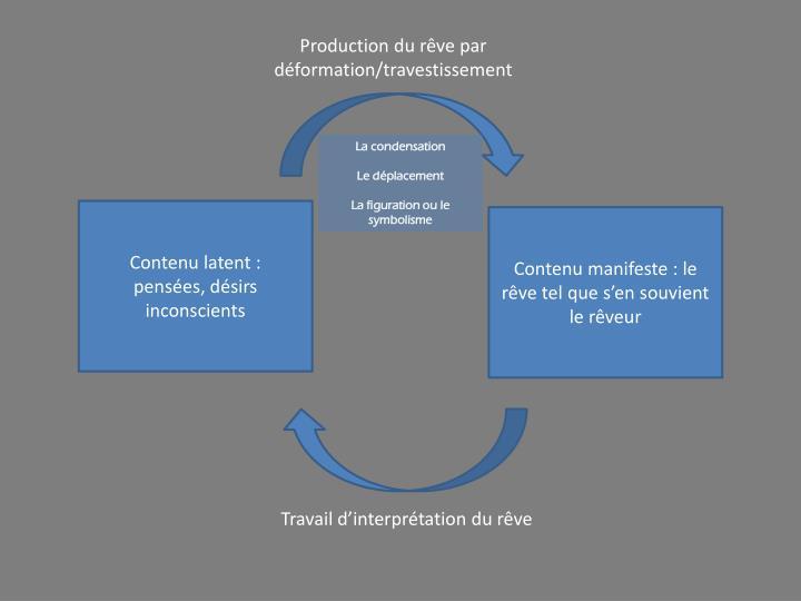 Production du rêve par déformation/travestissement
