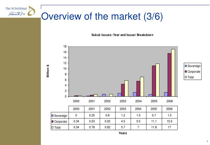 Overview of the market (3/6)