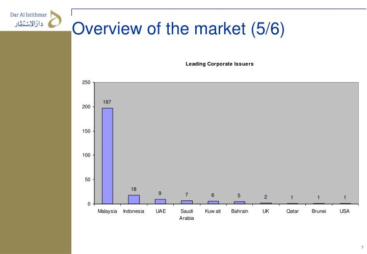 Overview of the market (5/6)