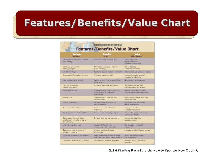 Features/Benefits/Value Chart