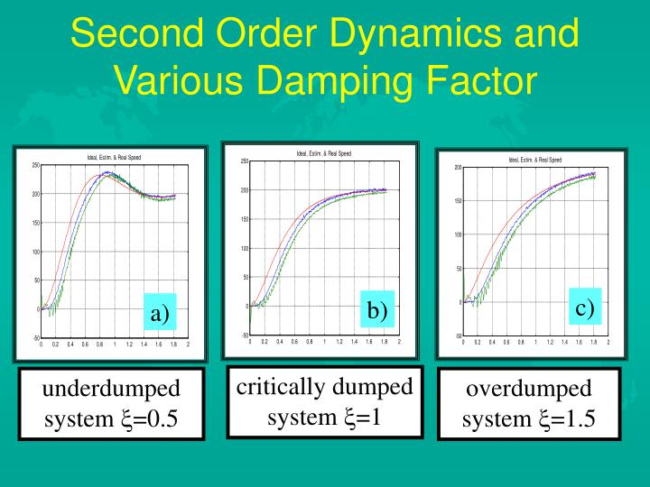 Second Order Dynamics and Various Damping Factor