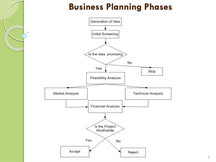 Business planning phases
