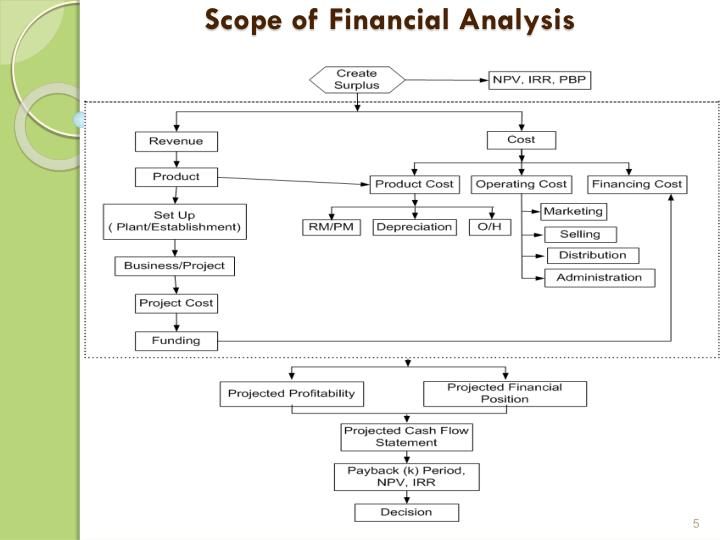 Scope of Financial Analysis