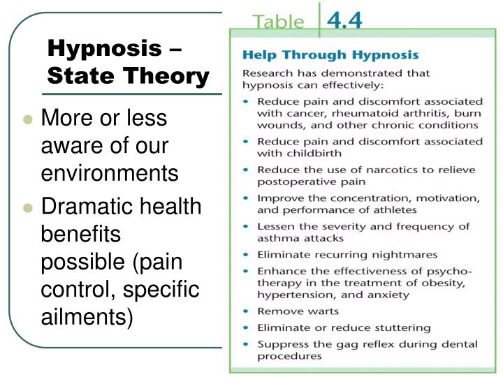 Hypnosis – State Theory