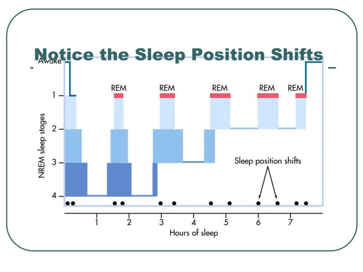 Notice the Sleep Position Shifts