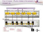 cas d usage plate forme d changes la dgme ii