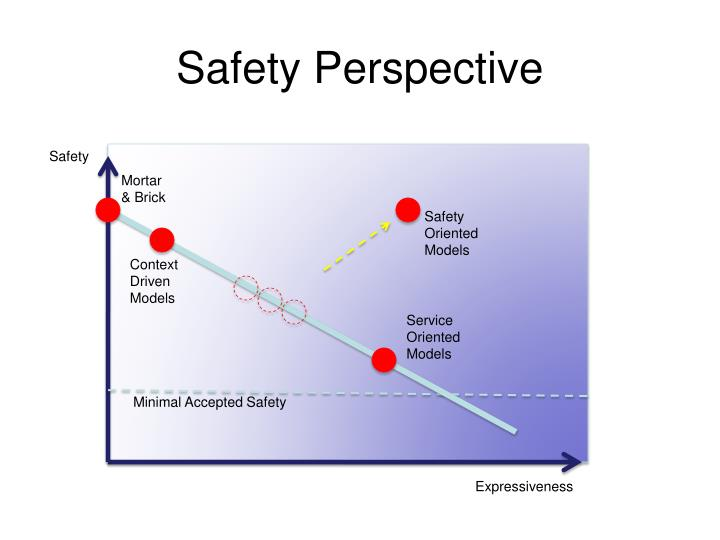 Safety Perspective